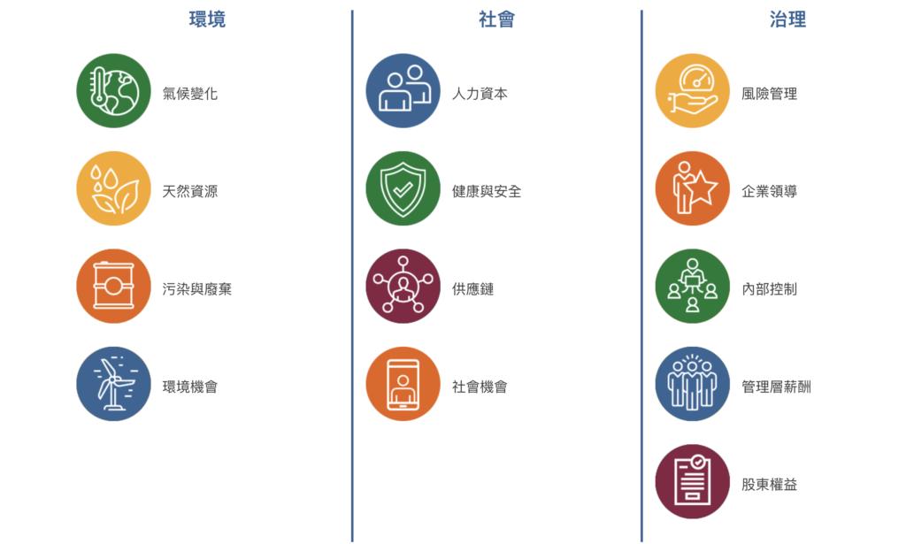 ESG涵蓋的各種因素